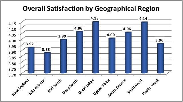 overall satisfaction by region usa.png
