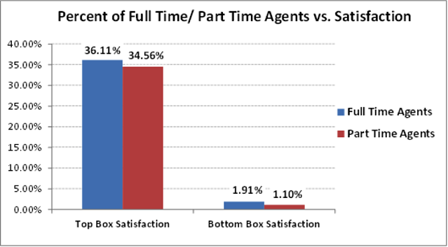 percent of fullpart agent vs satisfaction.png